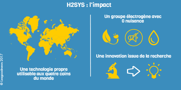 infographie lesgoodnews h2sys impact
