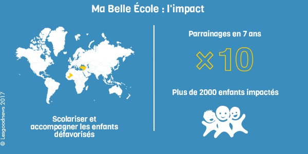 Infographie ma belle ecole impact © lesgoodnews 2017